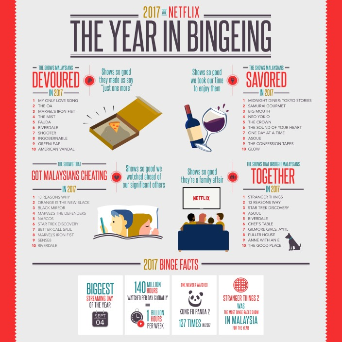 2017 in Review_The Year in Bingeing of Malaysians