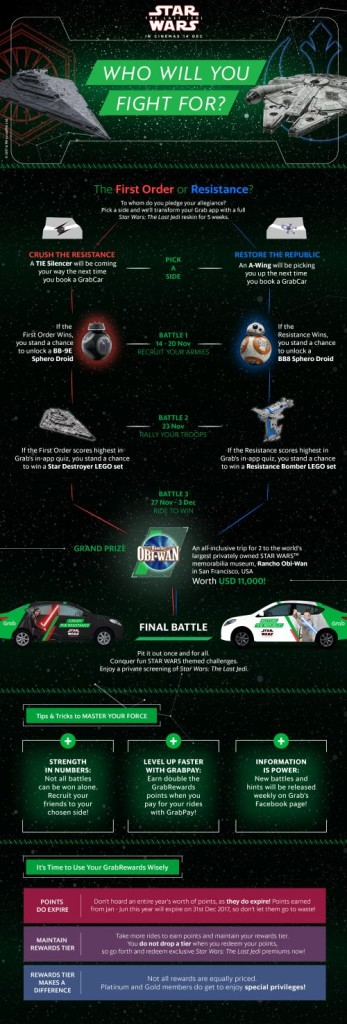 Grab X Star Wars infographic